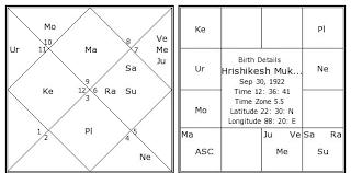 Hrishikesh Mukherjee Birth Chart Hrishikesh Mukherjee
