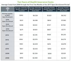 How Much Does Obamacare Cost In 2017 Ehi Rc