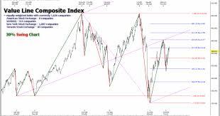 Gann Swing Chart Indicator Mt4 Mt4 Charting With