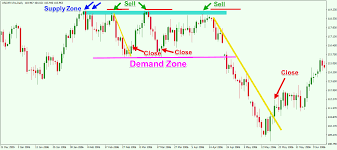 How To Identify Supply And Demand Zones On A Chart Forex Traders Guide To Supply And Demand Trading Forex