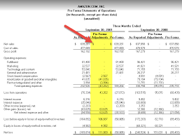 Pro Forma Financial Statements Examples Top 4 Types Of