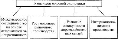 НА ПУТИ К ГЛОБАЛИЗАЦИИ МИРОВОЙ ЭКОНОМИКИ Экономическая теория  220 gif