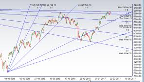 Bank Nifty Yesterday Chart Bank Nifty Chart Analysis Before Election Results