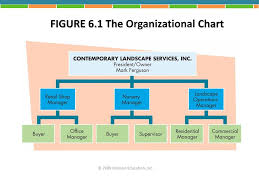 Pearson Organizational Chart Business Essentials 7th Edition Ebert Griffin Ppt Download