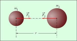 Закон всемирного тяготения Движение тел под действием силы  Рисунок 1 10 1