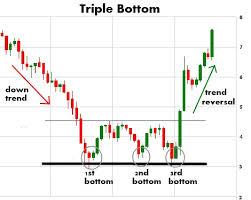Megaphone Top Chart Pattern