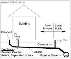 toilet sewer diagram wiring diagrams top diagram of sewer wiring diagrams schematic bathroom plumbing diagram toilet sewer diagram