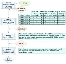 Analytical Quality By Design Aqbd In Pharmaceutical