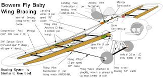 fly baby wing bracing Fly By Wire Component Diagram Fly By Wire Component Diagram #17 Fly by Wire Throttle