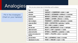 Types Of Analogies Chart Style Diction Tone And Voice Understanding And Evaluating