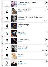 Retro Rewind Billboard Hot 100 This Week In 1999 Tbt