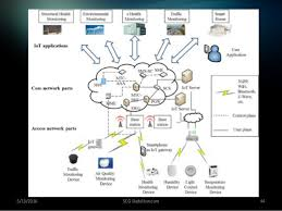 everything you wanted to know about internet of things (iot) in diagr Internet Of Things Diagrams 5 13 2016 scg skyfollow com 44 internet of things diagrams