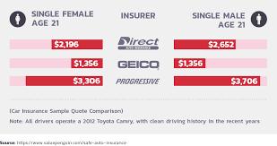 auto insurance cost comparison data