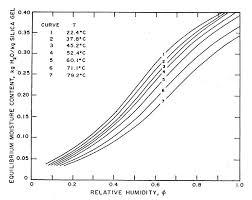 Grain Moisture Equilibrium Chart Moisture Sorption Isotherm Wikipedia