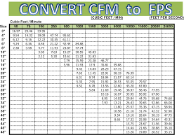 Cfm To Fps Conversion Chart