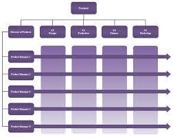 Matrix Org Chart Templates 3