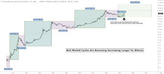 Bitcoin Crash Chart Bitcoin To Zero Bitcoin Price Flash Crashes 99 Newsbtc
