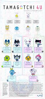 Tamagotchi Familitchi Growth Chart 73 Inquisitive Charater Chart