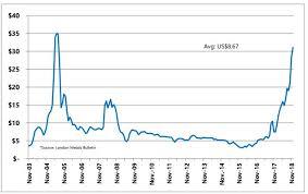 V2o5 Price Chart Australian Vanadiums Pre Feasibility Study Confirms Robust