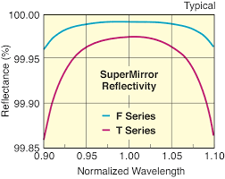 high performance supermirrors   but these supermirrors have exceptional absolute reflectivity specifications of greater than 99 7% we stock theses mirrors making them the highest
