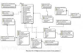 Дипломы на заказ по аис техслужбы поддержки клиентов Автоматизация службы технической поддержки клиентов Работа подготовлена и защищена в 2013 году Цель дипломного проекта