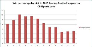 Graph Stuff Draft Position And Its Impact On Fantasy