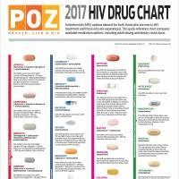 Drug Combination Chart 2017 Hiv Drug Chart Poz