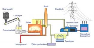 wiring diagram for oil fired boiler wiring image oil fired power plant overview diagram the wiring diagram on wiring diagram for oil fired boiler