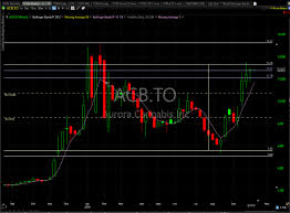Acb Chart Acbff Seeing The Action For Acb Tomorrow Catching One