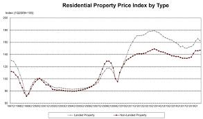 Hdb Resale Price Index Chart Price Charts Propertyinvestsg