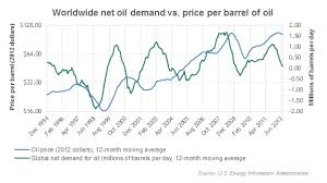Gas Price Per Barrel Chart Who Can I Blame For High Gas Prices