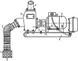 Промышленность производство Центробежные насосы Реферат Учил  На рисунке 2 показана насосная установка состоящая из центробежного насоса 3 типа НЦС электродвигателя 5 служащего приводом для насоса и смонтированного