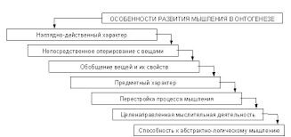 Развитие мышления в онтогенезе Реферат Заключение Задача развития образно пространственного мышления