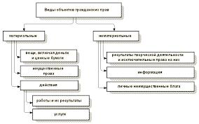 Понятие и виды объектов гражданских прав схемы авеню av  Виды объектов гражданских прав