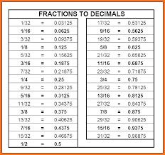 Decimal To Fraction Calculator Chart Decimal To Tape Measure Tiketkita Co