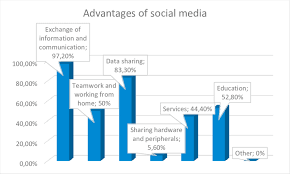 Social Media Usage Chart Advantages Of Social Media On The Chart You Can See The