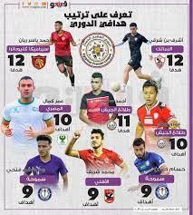 تعرف على ترتيب هدافي الدوري المصري الممتاز