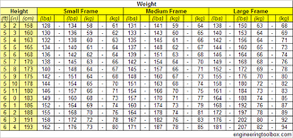 Large Frame Weight Chart Ideal Body Weight For Men Small Medium And Large Frame