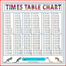 Times Tables Up To 12 Chart Large Times Table Chart A Printable Multiplication Chart