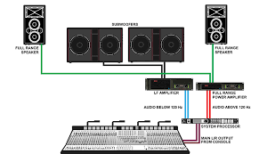 techniques for feeding subwoofers front of house fig 1 a l r stereo feed from the console feeds an external system