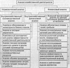 Комплексный экономический анализ и его роль в управлении  Общая схема содержания анализа хозяйственной деятельности представлена на рис 9 1