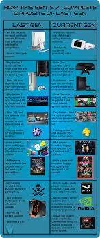 Xbox 1 Games Chart This Chart Shows How Latest Gen Pc And Console Gaming