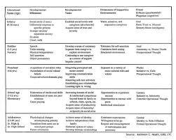 Developmental Milestones For 2 Child Social Development Chart