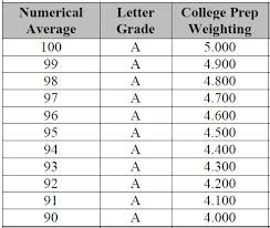 Gpa Chart 5 0 Scale Sc Uniform Grade Scale