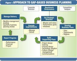 Using Benchmarks In Gap Based Business Planning Power