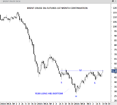Brent Crude 1 Year Chart Commodities Archives Tech Charts