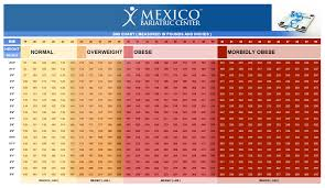 Are You Obese Chart Morbidly Obese Chart Am I Morbidly Obese Mexico