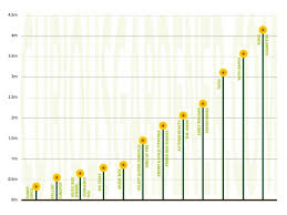 Sunflower Growing Chart Sunflower Height Chart The Curious Gardener