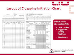 Clozapine Dosage And Titration Chart Medication Safety Clozapine Initiation Chart Review Ppt