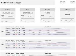 Weekly Production Report Template Beat Excel